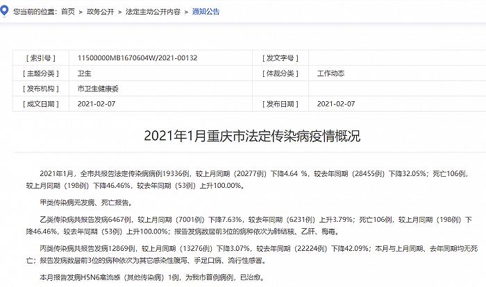 重庆卫健委:1月报告发病H5N6禽流感1例,已治愈