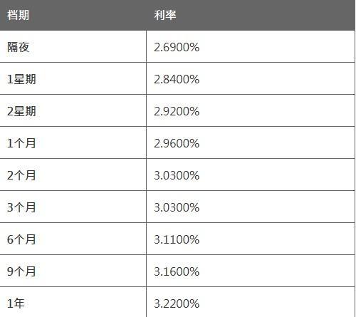 3月1日香港银行同业人民币拆息HIBOR(早间公布)
