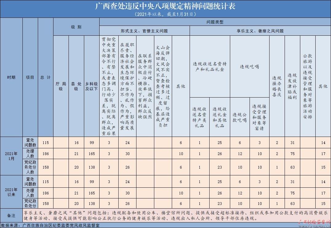 2021年1月广西查处违反中央八项规定精神问题115起图片