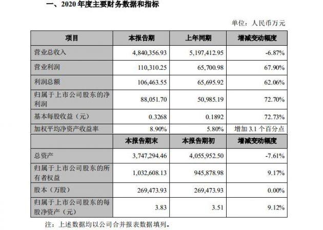 光学影像业务快速增长 欧菲光2020年净利8.81亿元同比增长72.7%