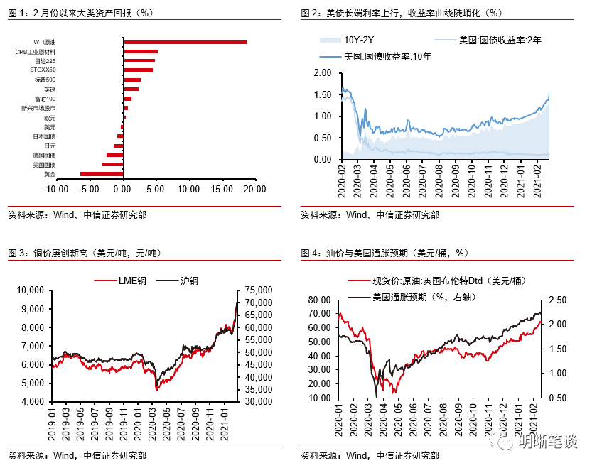 中信证券明明:市场的通胀预期是否过度了?