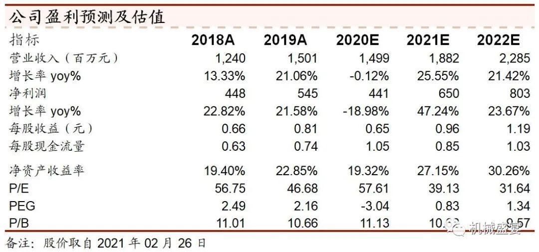 2020年收入持平,坚定看好口腔数字化设备赛道——美亚光电(002690)点评报告