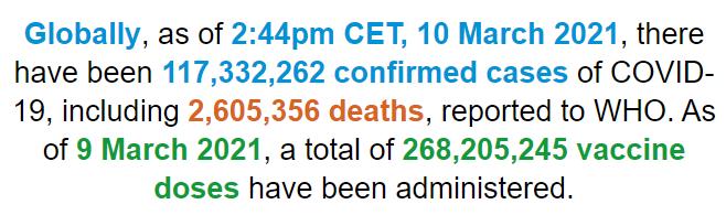 世卫组织:全球新冠肺炎确诊病例超1.173亿例