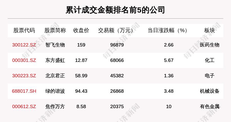 透视大宗交易:3月11日共成交143笔 智飞生物成交9.69亿元