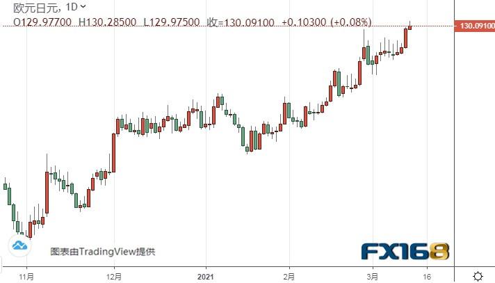 (歐元/日元日線圖來源:FX168)