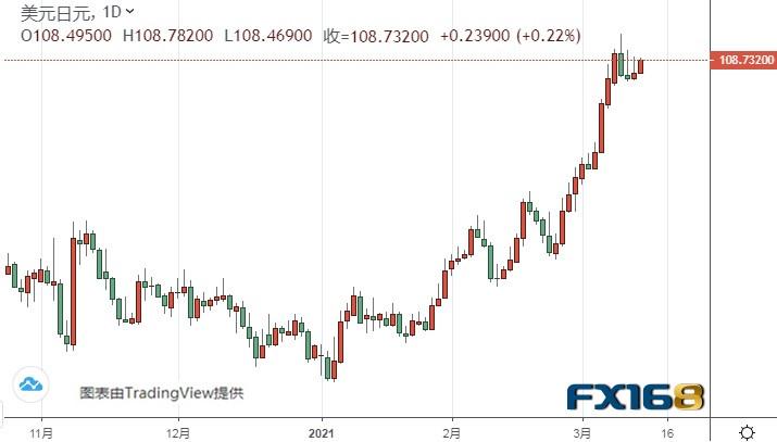 (美元/日元日線圖來源:FX168)