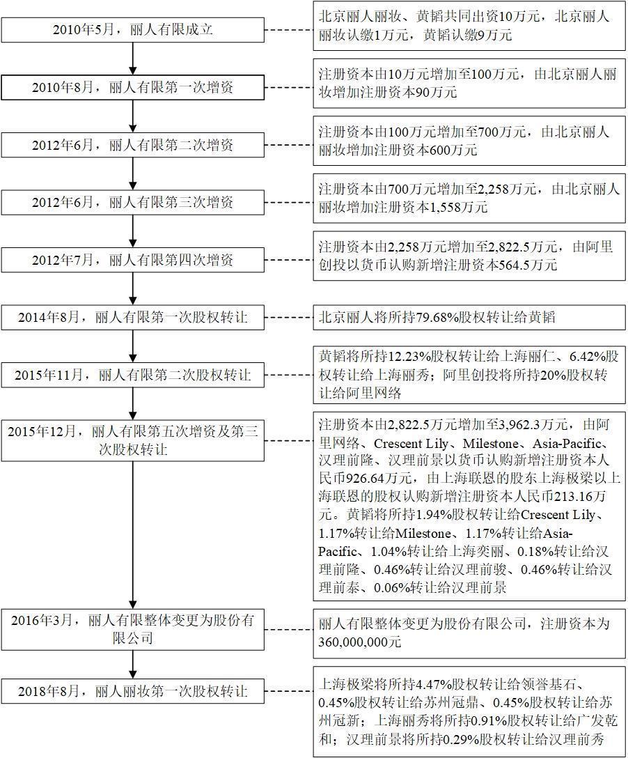丽人丽妆董事长黄韬:不相信舆论干预司法 妻翁淑华:已走司法程序