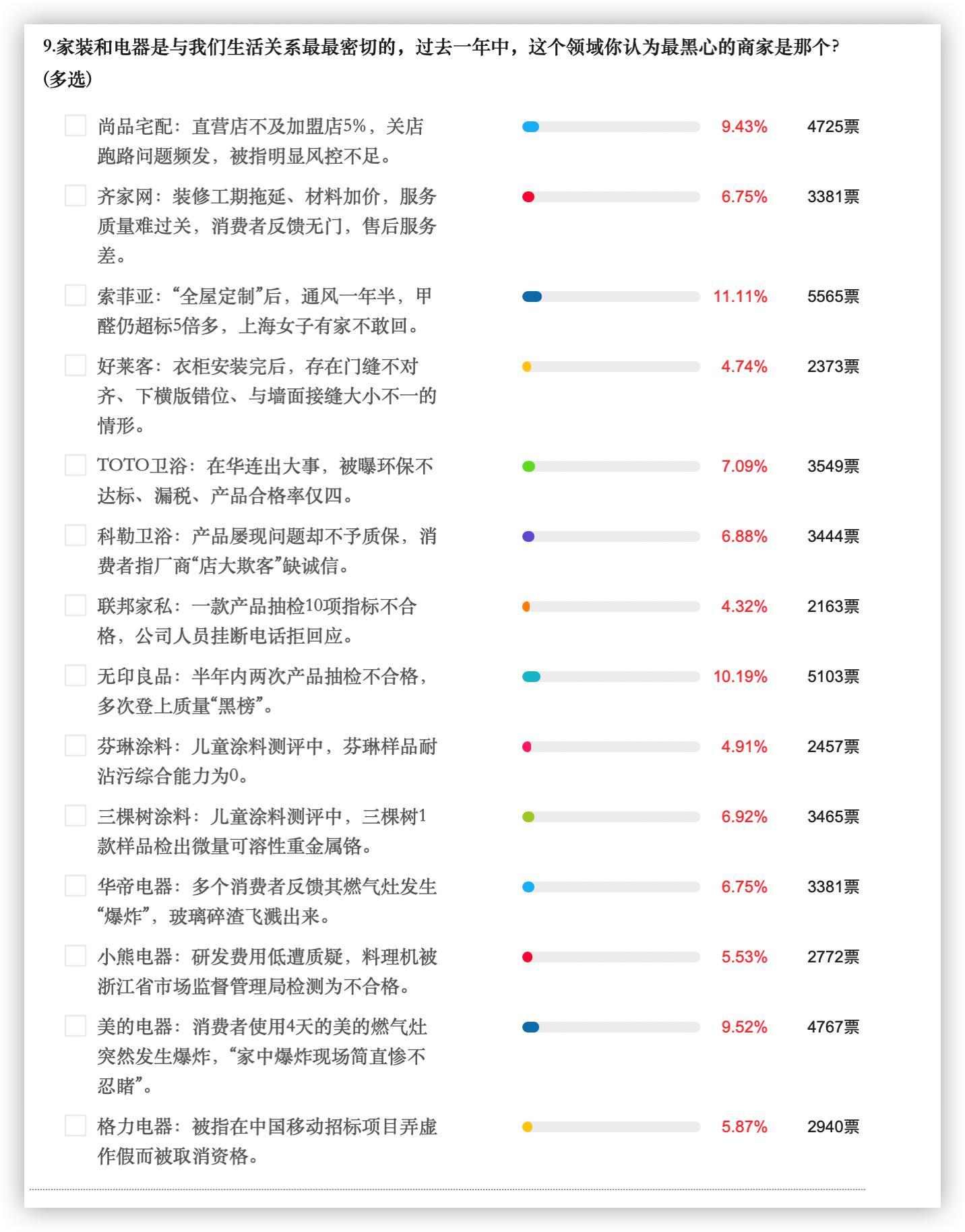 """凤凰网315大调查:索菲亚、美的当选家装和电器行业最""""黑心""""商家"""