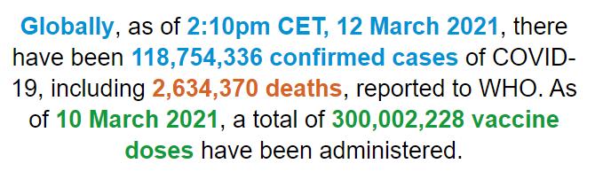 世卫组织:全球新冠肺炎确诊病例超过1.187亿例