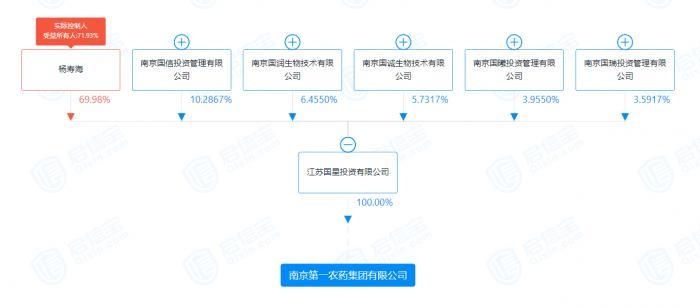 """7577万股股权遭司法拍卖 红太阳实控人杨寿海多次被""""限高"""""""