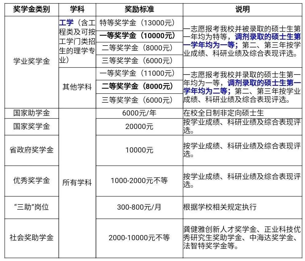 东华理工大学2021年硕士研究生调剂信息图片