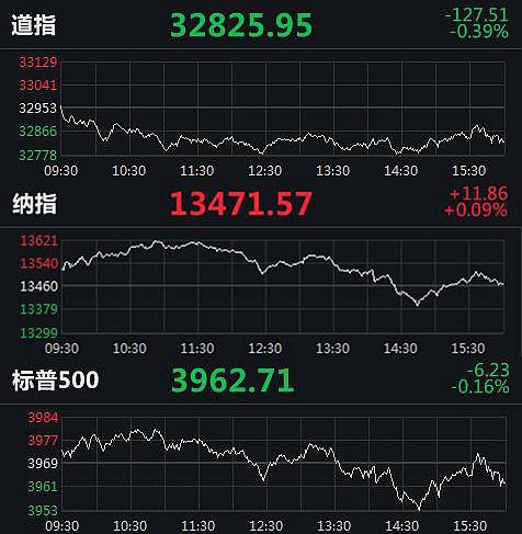 《【沐鸣2代理平台注册】道指跌近130点止步七连涨 中概股荔枝涨近30%》