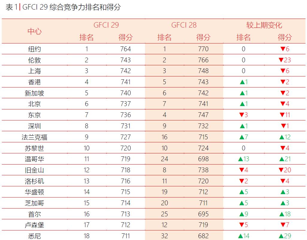 """上海蝉联""""国际金融中心""""全球第三 金融科技水平升至第二图片"""