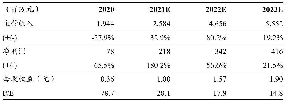 浙商马莉   开润股份(300577):21年有望重回增长趋势,长期产业整合值得期待