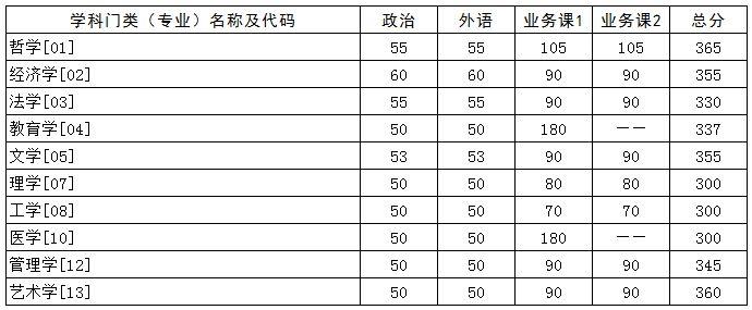 华中科技大学2021年硕士研究生招生考试复试分数线公布图片