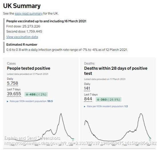 英国新增新冠肺炎确诊病例5758例 累计确诊4274579例