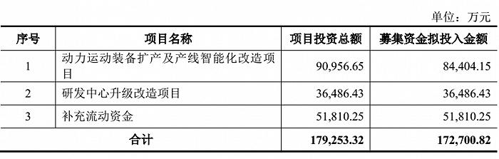 抛17亿定增预案扩产能 春风动力股价为何不涨反跌?