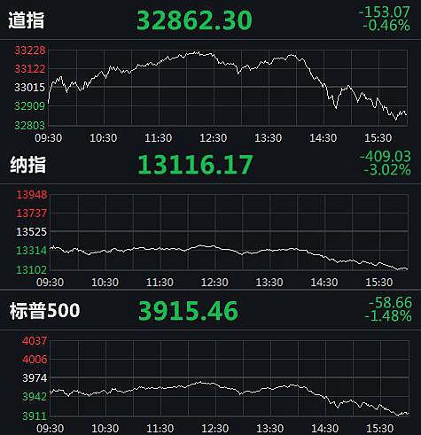 """美股""""黑周四""""!纳指大跌3% 原油一度重挫9%"""