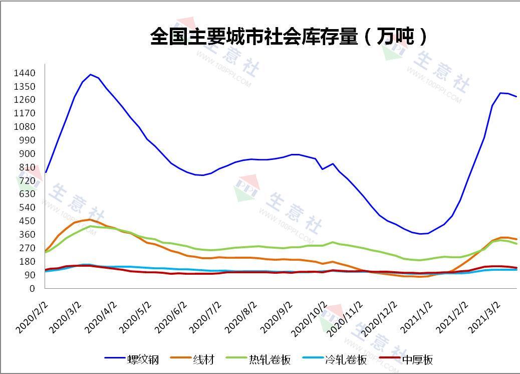 本周中厚板市场先抑后扬 小幅上涨0.25%