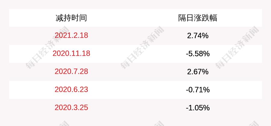金运激光:公司股东梁伟减持210万股,占比超过1%