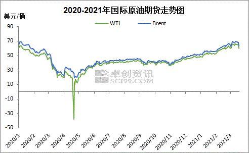 利空消息叠加 油价回吐上旬涨幅