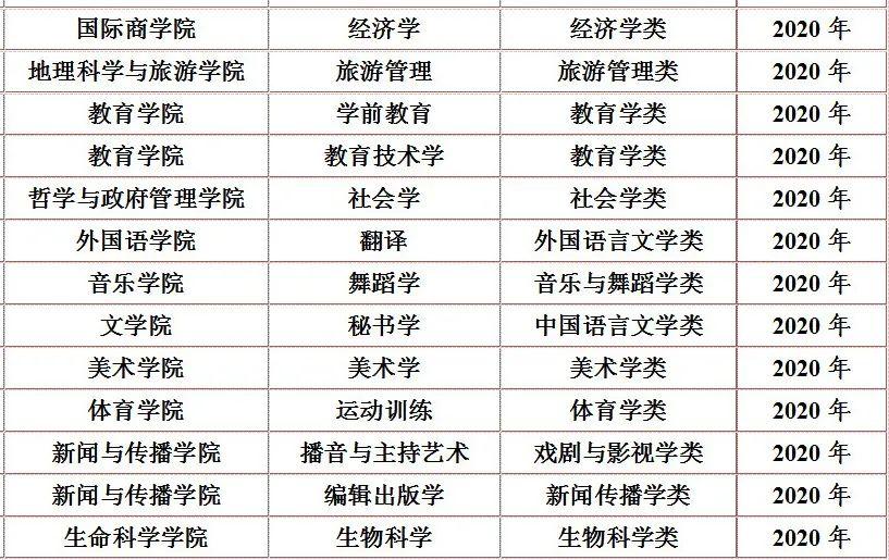 陕西师范大学13个专业入选新一批国家级一流本科专业建设点图片