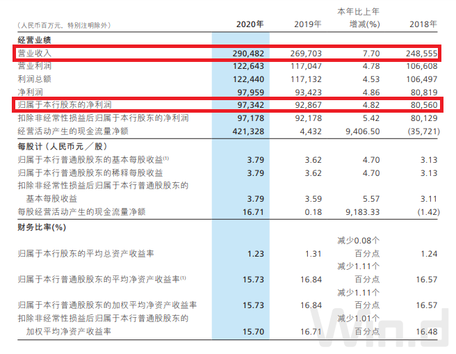 招行大爆发:去年狂卖非货基金6100亿 猛增近180% 资产超2.77万亿