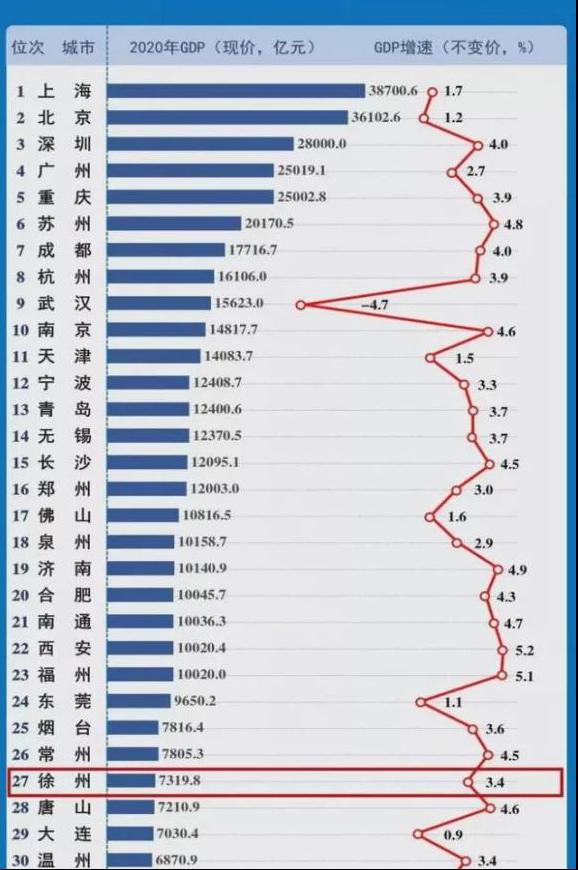 2020年中国gdp区排名_2020年,中国内地各省市GDP排行榜