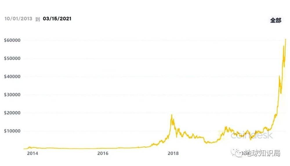 这要是我的基金走势图就好了(图:coindesk.com)