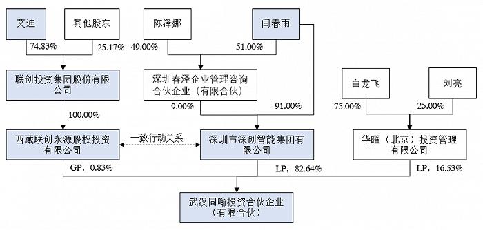 """校企天喻信息拟""""易主""""变民企 股价提前20%涨停"""
