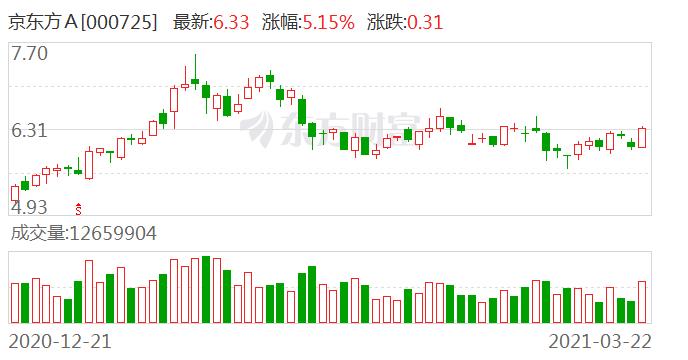 《【华宇代理注册】消息称京东方与TCL科技都有意收购中国电子咸阳8.6代液晶面板产线》