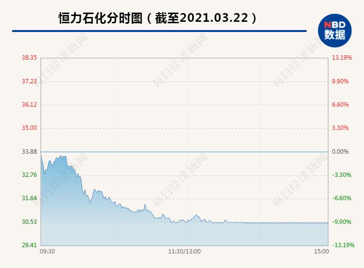 2000亿白马股恒力石化被砸跌停:机构大卖6亿 6万股东彻底懵了