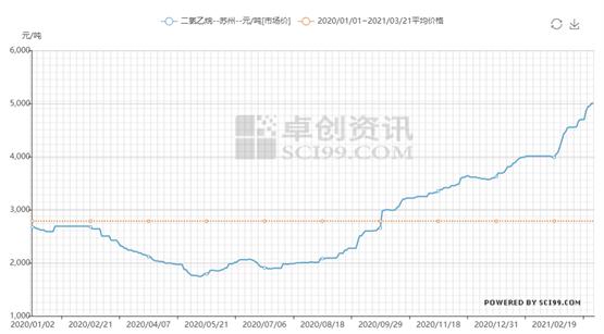 价格快速涨至心理高点 二氯乙烷价格继续上涨动力仍强劲