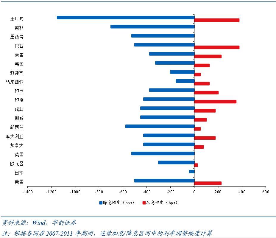 张瑜等:全球非美经济体的加息周期或将开启