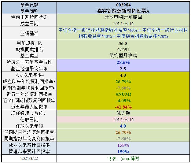 【行业基金评级】嘉实新能源新材料