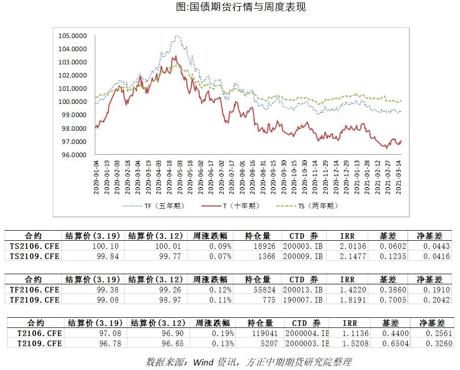 国债期货策略专题跟踪