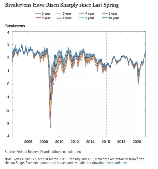 纽约联储最新发现:这一能反映通胀预期的指标有重要变化