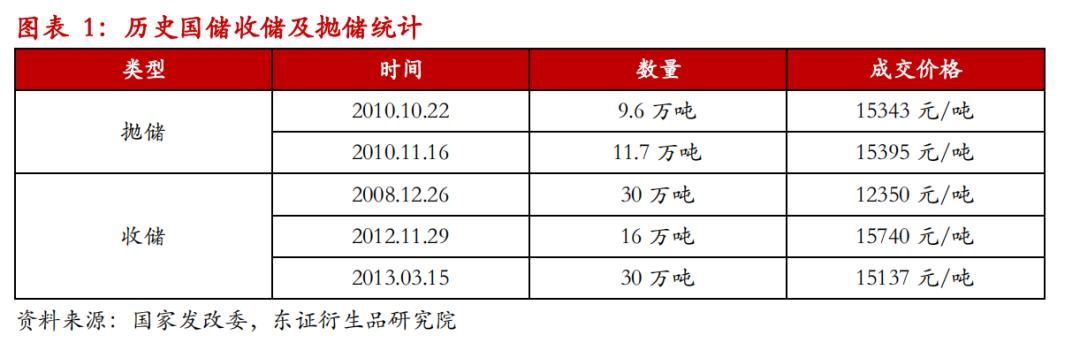 【热点报告——铝】抛储传言引发市场剧震,短期谨慎乐观