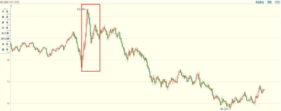 【深度】美国货币超发与美元阶段性走势推演