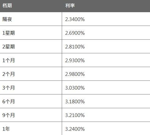 3月24日香港银行同业人民币拆息HIBOR(早间公告)