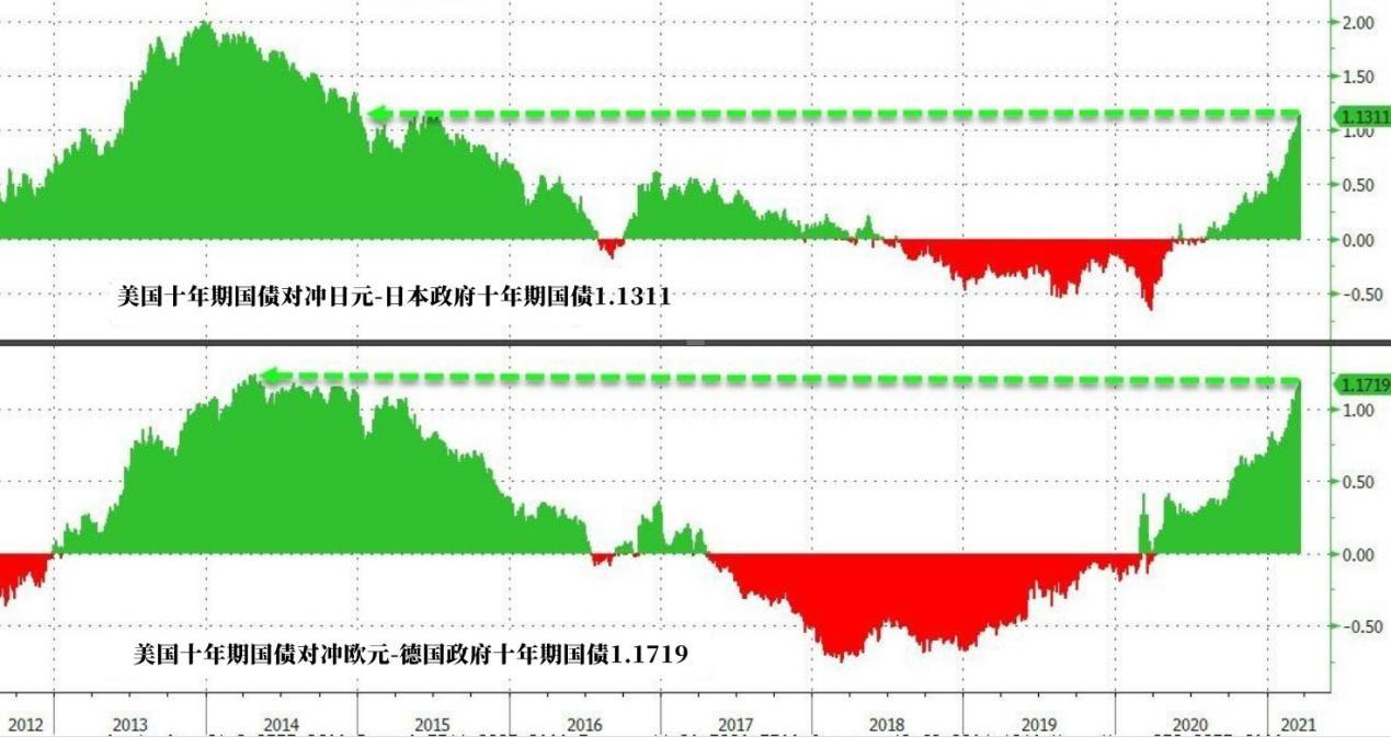 美联储指引让债券投资者摸不着头脑,出路在哪?