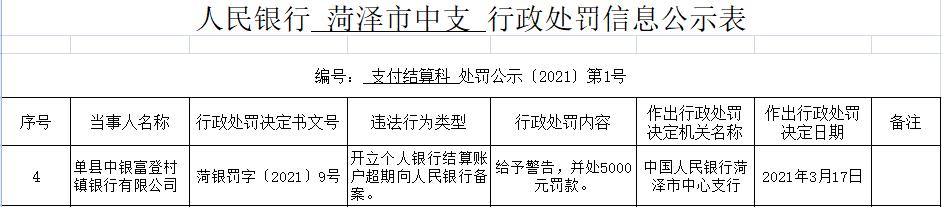 单县中银富登村镇银行违法遭罚 大股东为中国银行