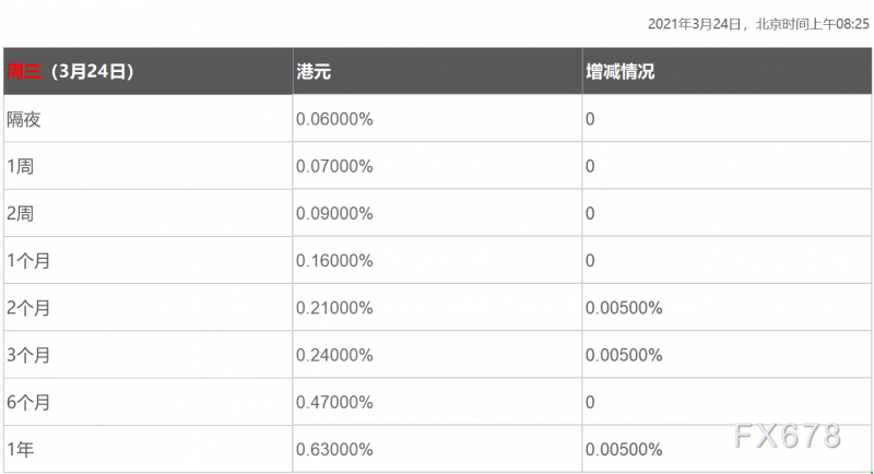 3月24日香港银行间同业拆借利率港币HIBOR
