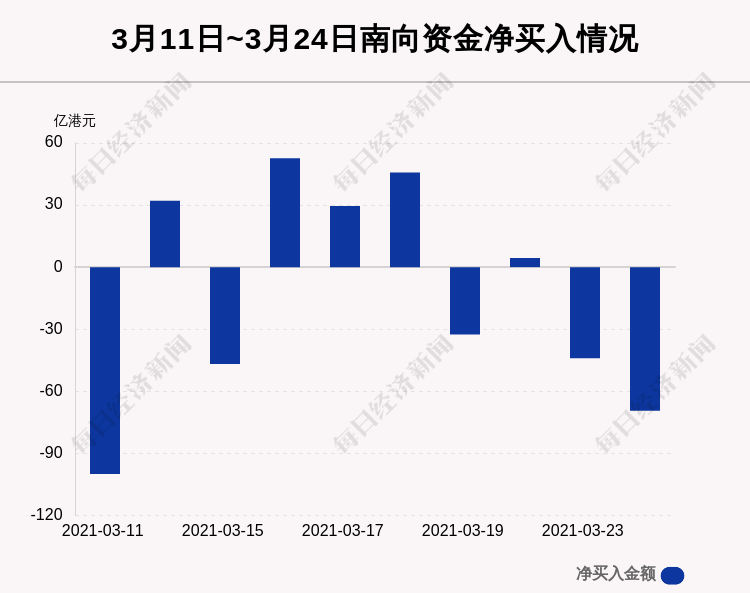 3月24日港股通净流出69.43亿港元 中国移动被逆势买入4.148亿港元