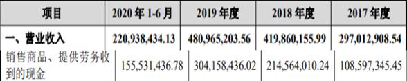 星球石墨涨84%:超募1.8亿 关联交易利益输送实控人?