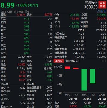 又见大举减持:宝德股份实控人夫妻联手 最高卖20%股权