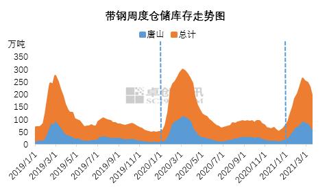 【卓创视点】春节后带钢库存节持续4周下滑 低供给成常态