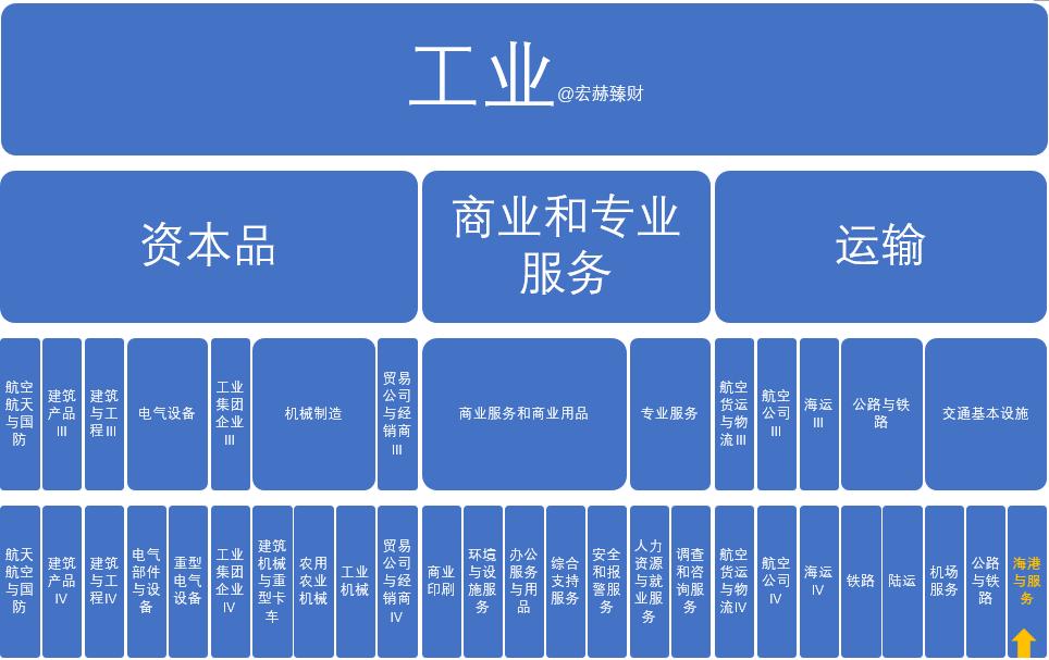 "【GICS行业巡礼】30家""海港与服务""行业沪深港上市公司初筛选"