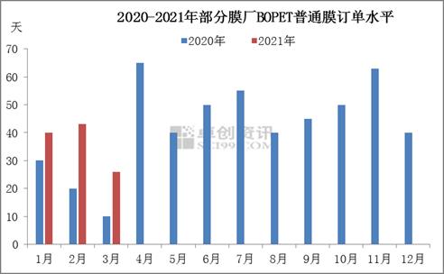 BOPET:疯狂过后 市场仍需回归基本面
