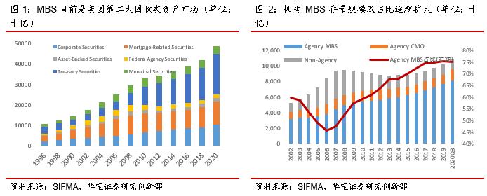 "MBS""凸性对冲""特征对美债收益率影响几何——海外市场专题报告系列"